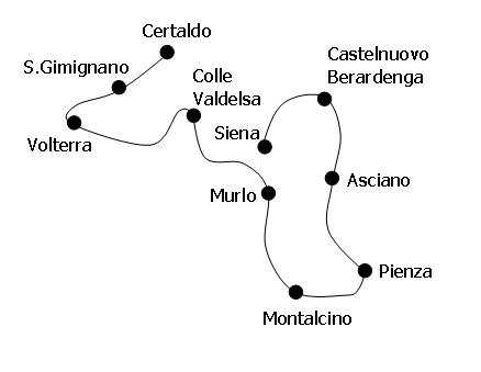 mapa y ruta de la toscana en bicicleta
